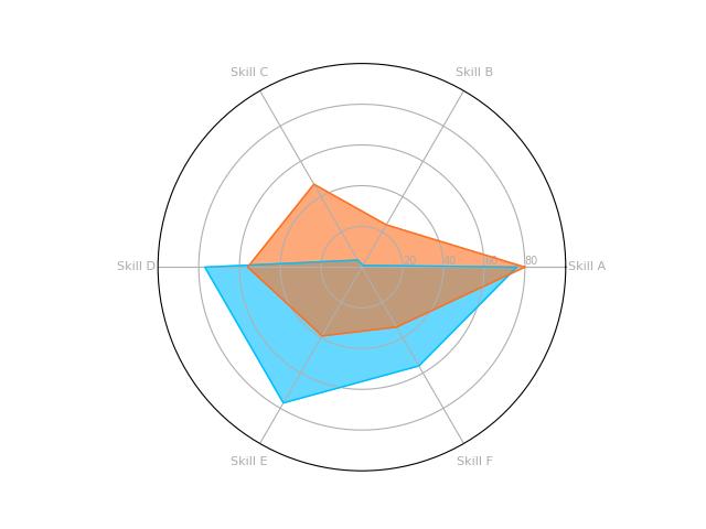 Final radar chart