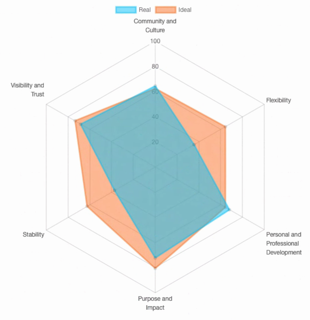 An example radar chart