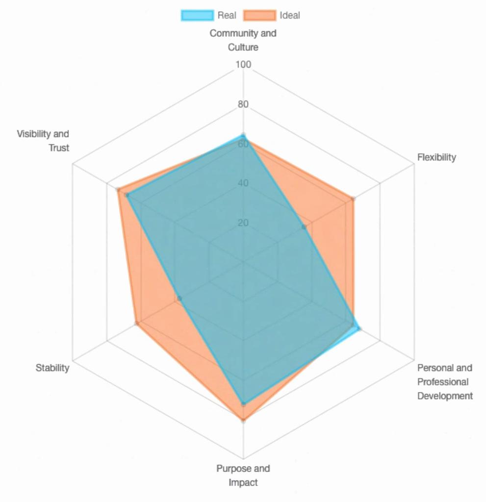William Huster | Create Radar Charts with Python and matplotlib